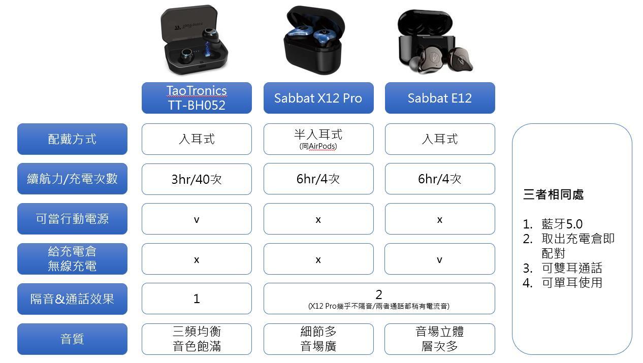 Sabbat E12 Sabbat X12 Pro TaoTronics TT-BH052差別