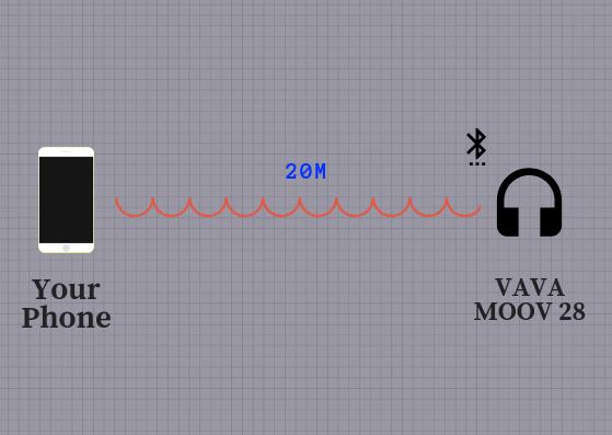 VAVA MOOV 28 磁吸藍牙耳機推薦 - 藍牙連接距離